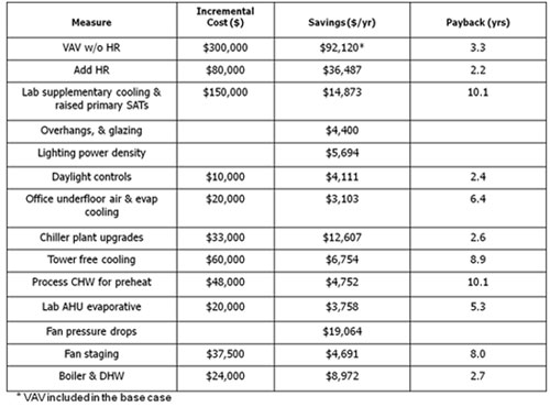 Arra Capitol Complex Energy Conservation Measures